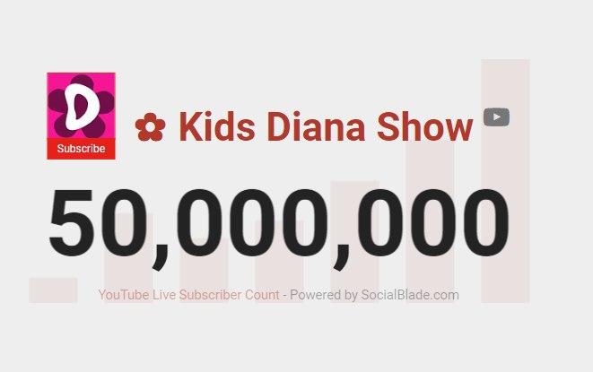 На канале Kids Diana Show 50 млн подписчиков!